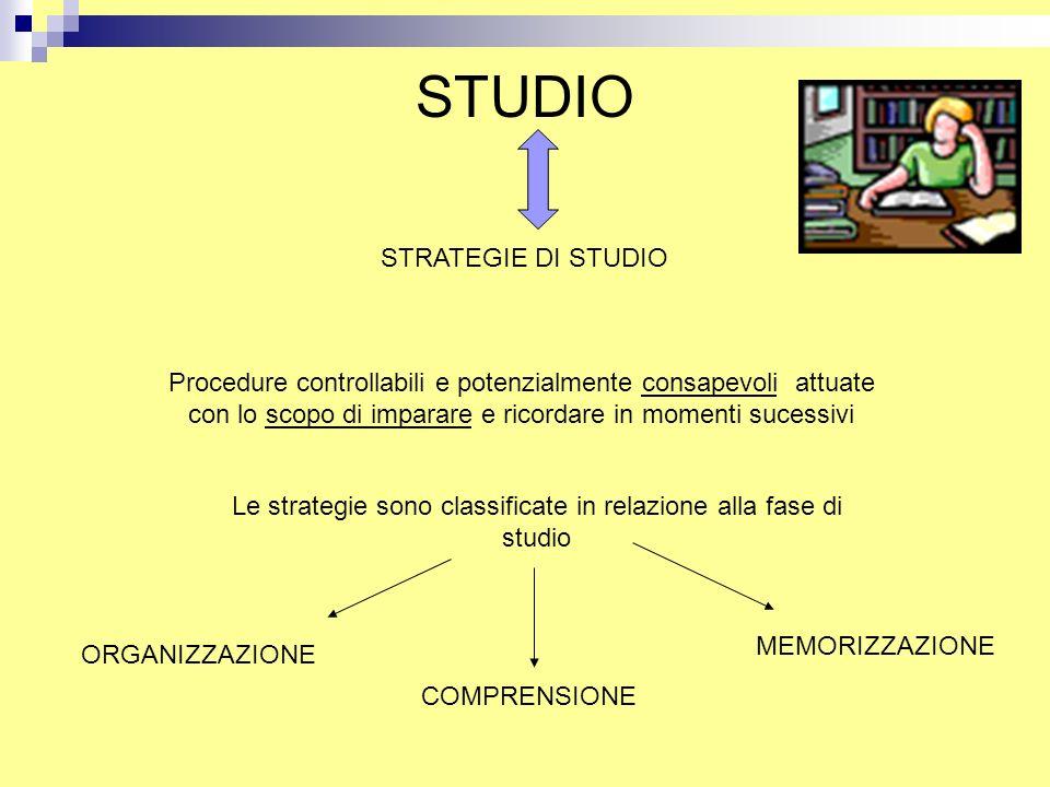 STUDIO STRATEGIE DI STUDIO Procedure controllabili e potenzialmente consapevoli attuate con lo scopo di imparare e ricordare in momenti sucessivi Le s