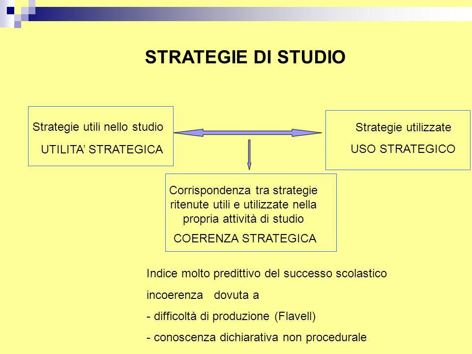 STRATEGIE DI STUDIO Strategie utili nello studio Strategie utilizzate COERENZA STRATEGICA UTILITA' STRATEGICA USO STRATEGICO Corrispondenza tra strate