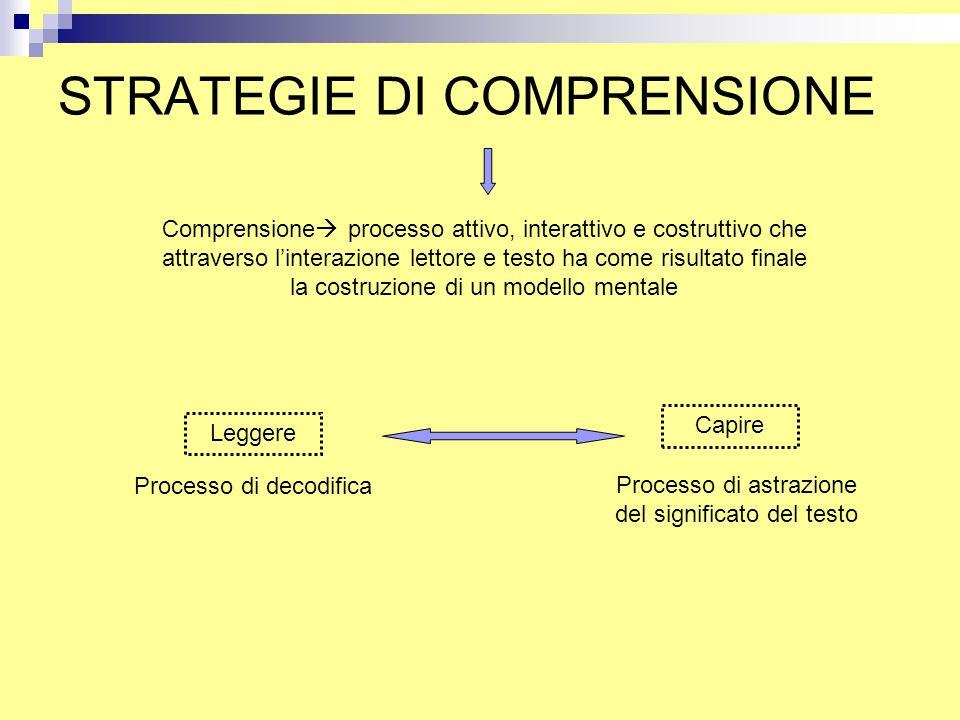 STRATEGIE DI COMPRENSIONE Comprensione  processo attivo, interattivo e costruttivo che attraverso l'interazione lettore e testo ha come risultato fin