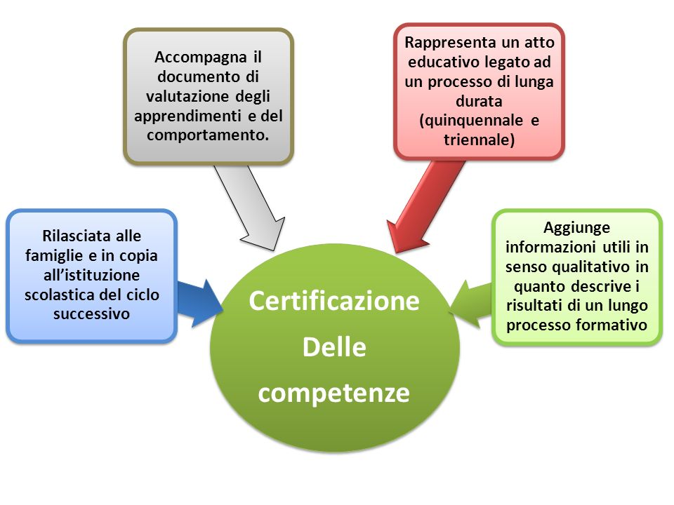 Certificazione Delle competenze Rilasciata alle famiglie e in copia all'istituzione scolastica del ciclo successivo Accompagna il documento di valutaz