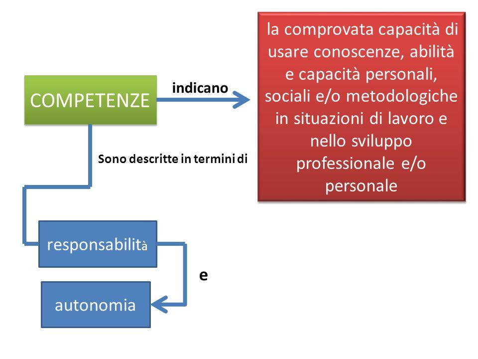 COMPETENZE la comprovata capacità di usare conoscenze, abilità e capacità personali, sociali e/o metodologiche in situazioni di lavoro e nello svilupp