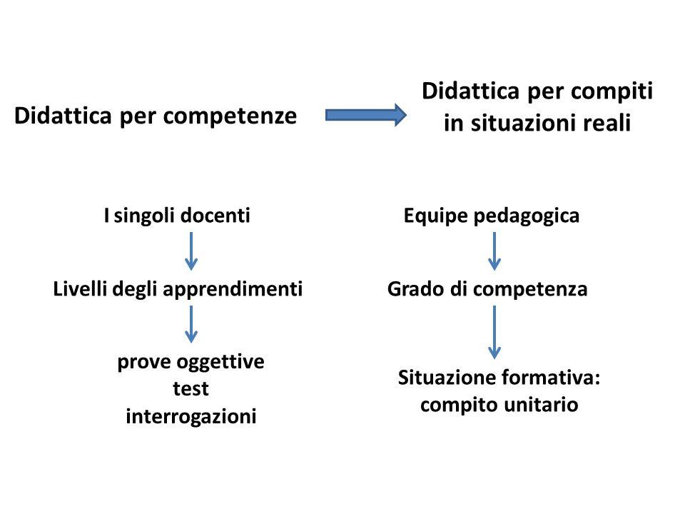 Didattica per competenze Didattica per compiti in situazioni reali I singoli docenti Livelli degli apprendimenti prove oggettive test interrogazioni E