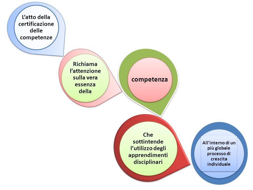 L'atto della certificazione delle competenze Richiama l'attenzione sulla vera essenza della competenza Che sottintende l'utilizzo degli apprendimenti