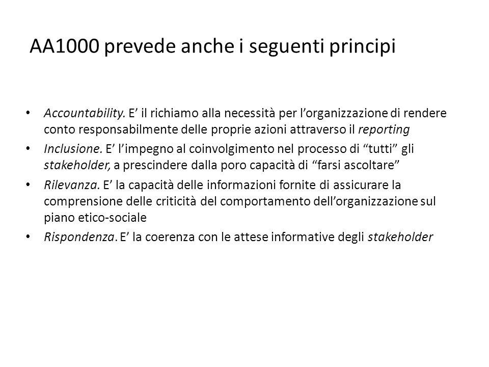 AA1000 prevede anche i seguenti principi Accountability.