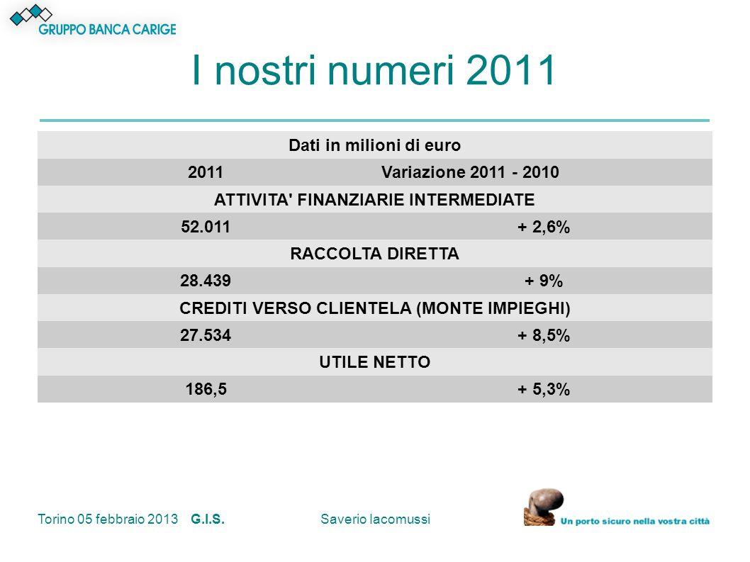 Torino 05 febbraio 2013 G.I.S.Saverio Iacomussi I nostri numeri 2011 Dati in milioni di euro 2011Variazione 2011 - 2010 ATTIVITA' FINANZIARIE INTERMED