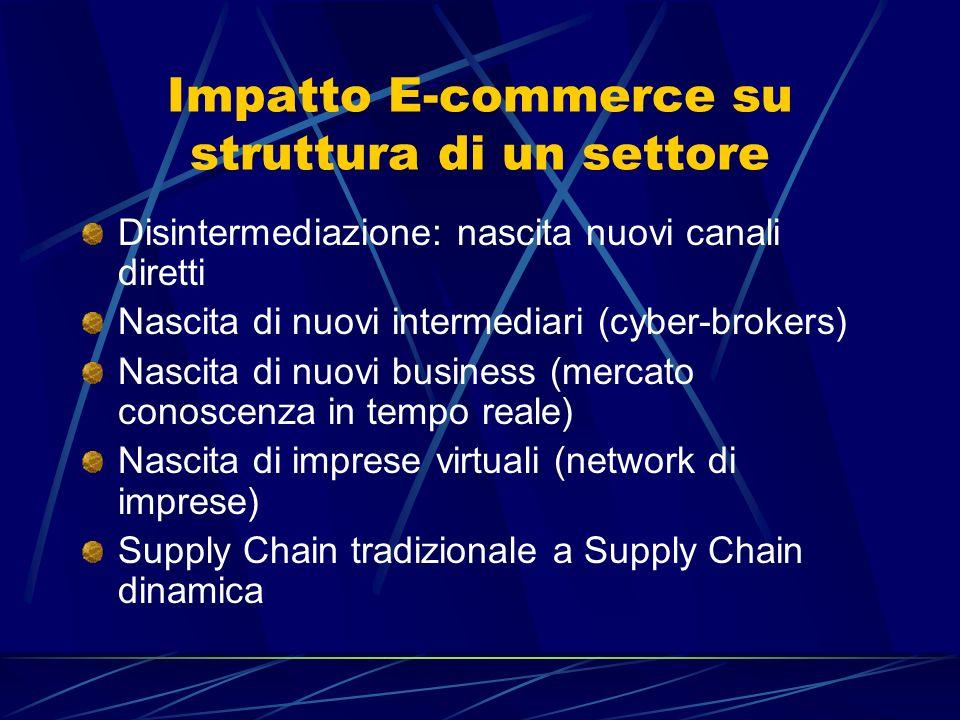Impatto E-commerce su struttura di un settore Disintermediazione: nascita nuovi canali diretti Nascita di nuovi intermediari (cyber-brokers) Nascita d