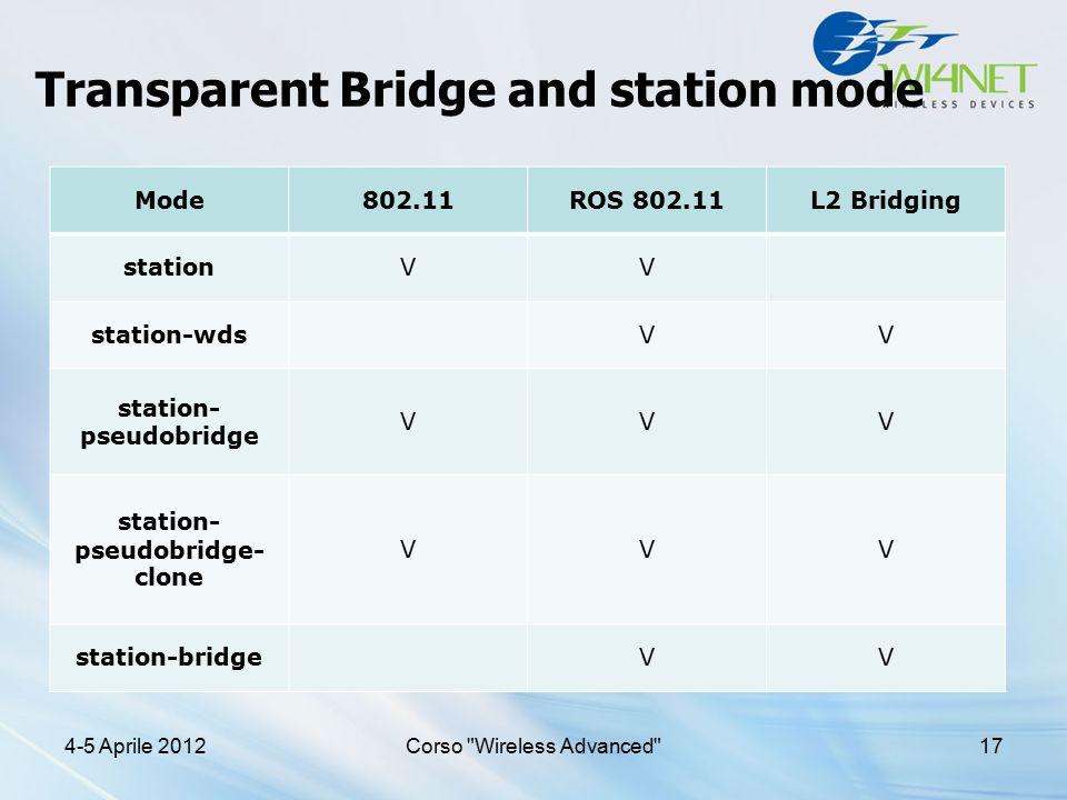 Transparent Bridge and station mode Mode802.11ROS 802.11L2 Bridging stationVV station-wdsVV station- pseudobridge VVV station- pseudobridge- clone VVV