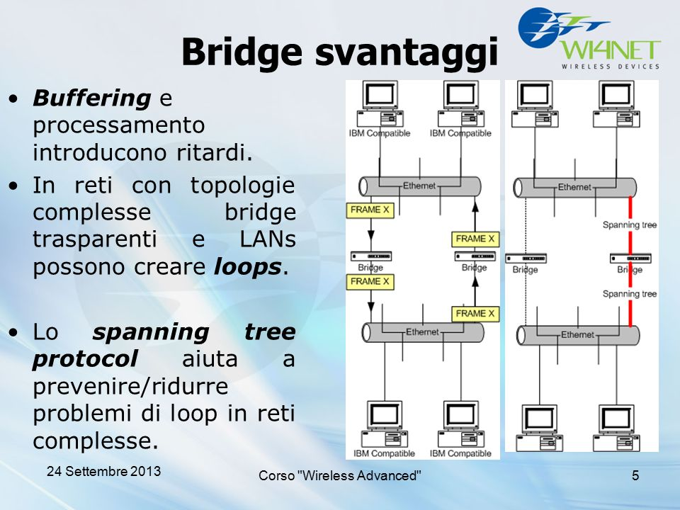 Bridge svantaggi Buffering e processamento introducono ritardi. In reti con topologie complesse bridge trasparenti e LANs possono creare loops. Lo spa