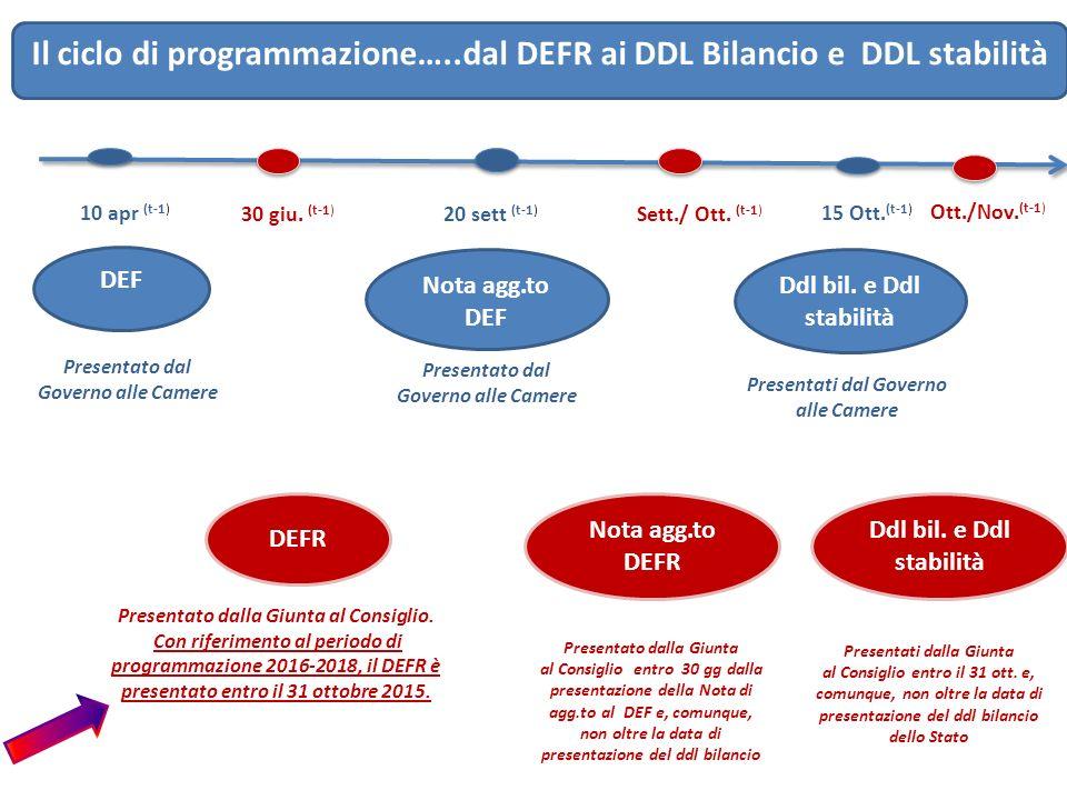 Il ciclo di programmazione…..dal DEFR ai DDL Bilancio e DDL stabilità 30 giu. (t-1) DEFR 10 apr (t-1) DEF Presentato dalla Giunta al Consiglio. Con ri