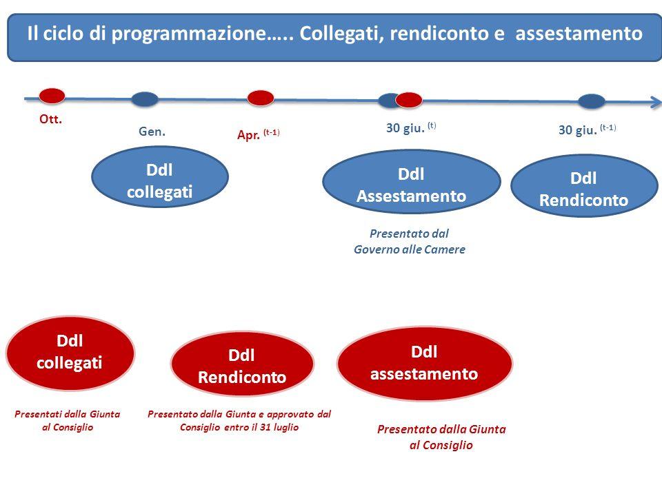 Il ciclo di programmazione….. Collegati, rendiconto e assestamento Ott. Ddl collegati Presentati dalla Giunta al Consiglio Ddl Rendiconto Ddl collegat