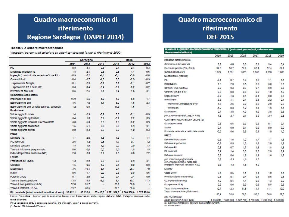 Quadro macroeconomico di riferimento Regione Sardegna (DAPEF 2014) Quadro macroeconomico di riferimento DEF 2015