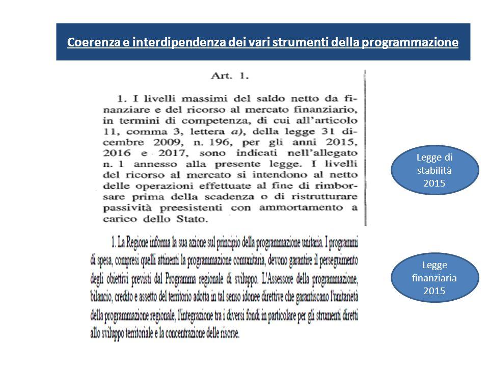 Coerenza e interdipendenza dei vari strumenti della programmazione Legge finanziaria 2015 Legge di stabilità 2015