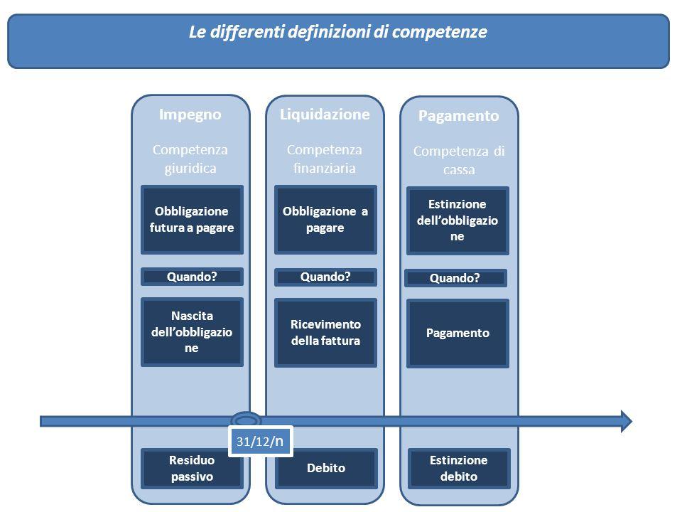 Le differenti definizioni di competenze Impegno Competenza giuridica Obbligazione futura a pagare Quando? Nascita dell'obbligazio ne Liquidazione Comp