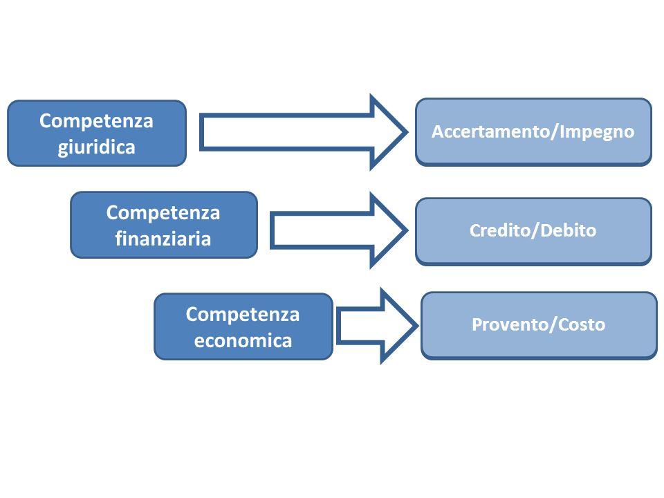 Competenza giuridica Accertamento/Impegno Competenza finanziaria Competenza economica Credito/Debito Provento/Costo Accertamento/Impegno Credito/Debit