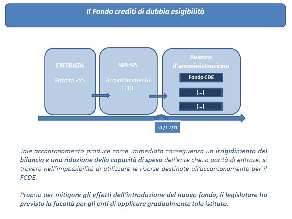 Il Fondo crediti di dubbia esigibilità ENTRATA Entrata «x» SPESA Accantonamento FCDE Avanzo d'amministrazione Fondo CDE (…) 31/12/ n Tale accantonamen