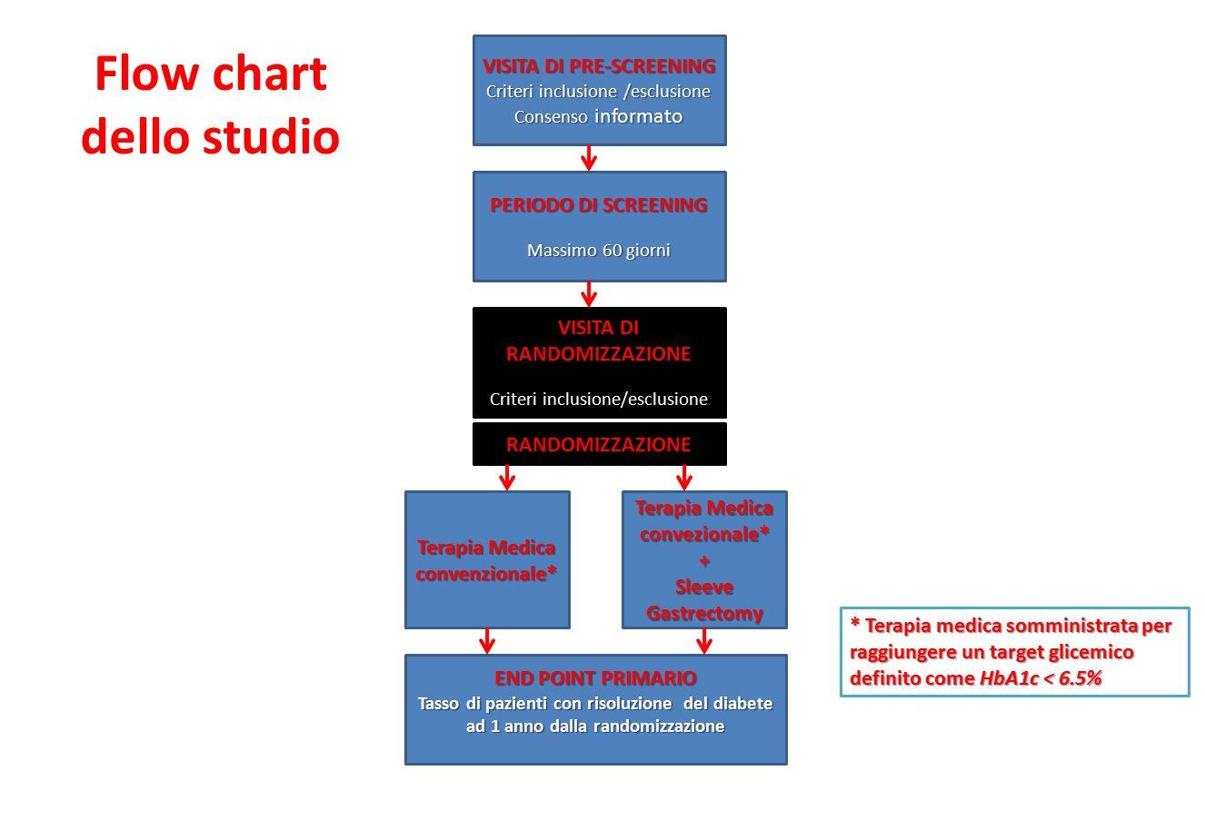 Flow chart dello studio VISITA DI PRE-SCREENING Criteri inclusione /esclusione Consenso informato PERIODO DI SCREENING Massimo 60 giorni VISITA DI RAN