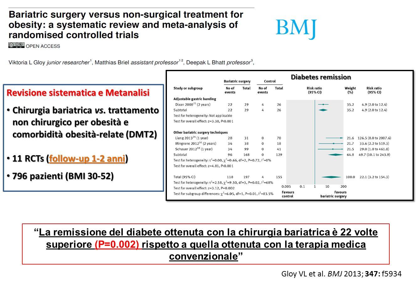 Calcolo del sample size Considerando i risultati di pregressi studi clinici randomizzati* ed il fatto che verranno considerati pazienti con recente diagnosi di DMT2 abbiamo ipotizzato che: il 30% dei pazienti in terapia medica raggiungeranno ad 1 anno una risoluzione del diabete un tasso di risoluzione del diabete ad 1 anno dalla randomizzazione pari almeno all'80% dopo chirurgia possa essere considerato come clinicamente significativo Quindi un totale di 40 pazienti (20 per braccio di trattamento) dovranno essere arruolati per dimostrare una differenza del 50% tra i trattamenti con una potenza del 90 % per il test del chi- quadrato a doppia coda con un livello di probabilità del 5%.