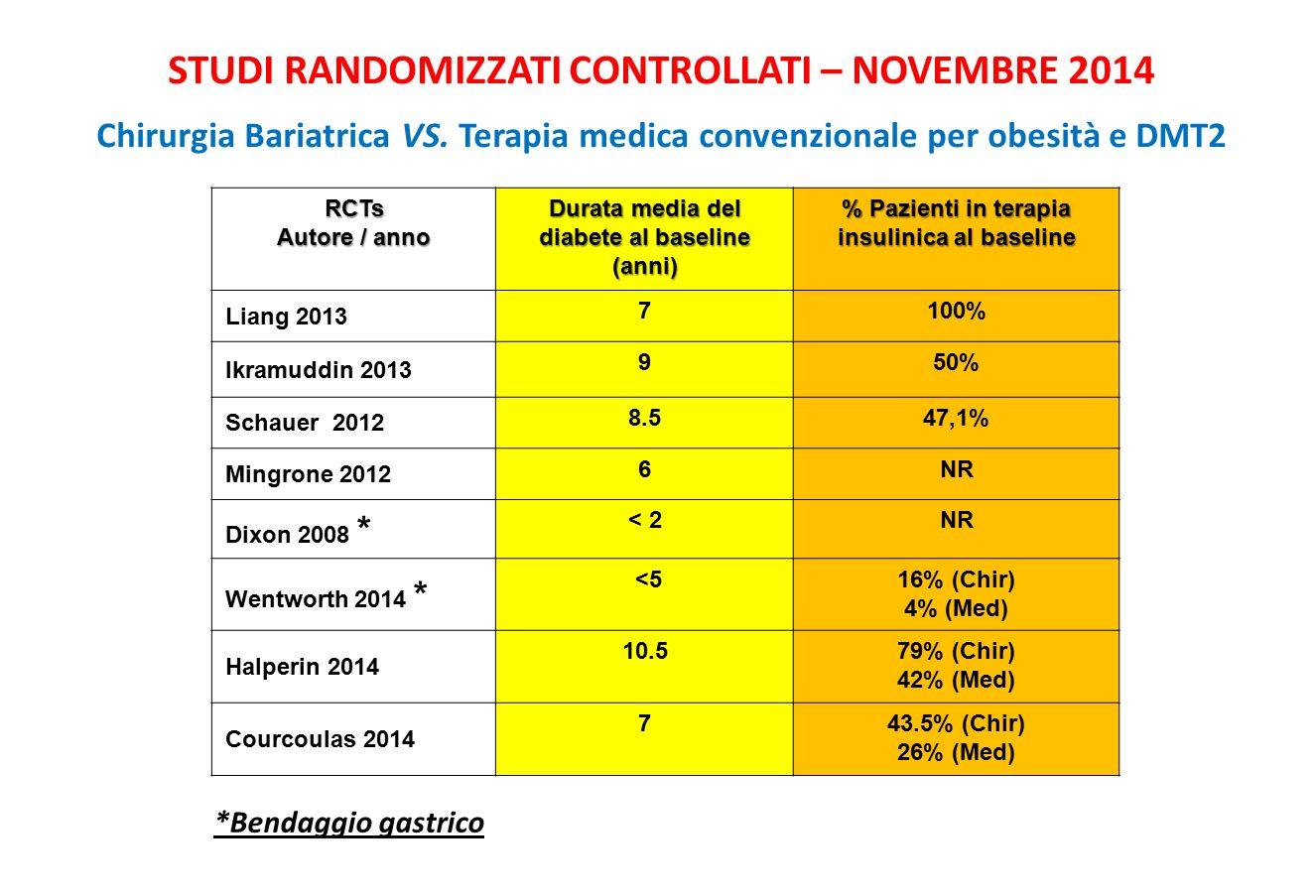 RCTs Autore / anno Durata media del diabete al baseline (anni) % Pazienti in terapia insulinica al baseline Liang 2013 7100% Ikramuddin 2013 950% Schauer 2012 8.547,1% Mingrone 2012 6NR Dixon 2008 * < 2NR Wentworth 2014 * <516% (Chir) 4% (Med) Halperin 2014 10.579% (Chir) 42% (Med) Courcoulas 2014 743.5% (Chir) 26% (Med) STUDI RANDOMIZZATI CONTROLLATI – NOVEMBRE 2014 Chirurgia Bariatrica VS.