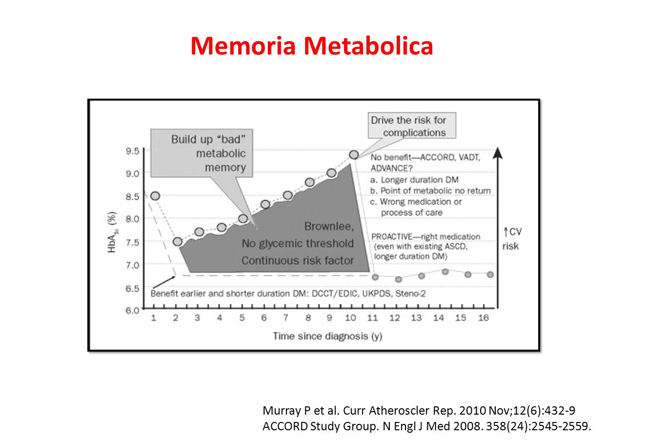Memoria Metabolica Murray P et al. Curr Atheroscler Rep. 2010 Nov;12(6):432-9 ACCORD Study Group. N Engl J Med 2008. 358(24):2545-2559.