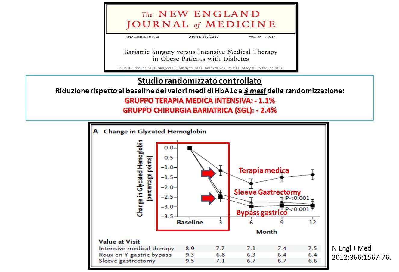 Studio randomizzato controllato 3 mesi Riduzione rispetto al baseline dei valori medi di HbA1c a 3 mesi dalla randomizzazione: GRUPPO TERAPIA MEDICA INTENSIVA: - 1.1% GRUPPO CHIRURGIA BARIATRICA (SGL): - 2.4% N Engl J Med 2012;366:1567-76.