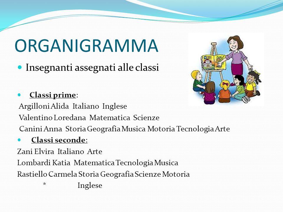ORGANIGRAMMA Insegnanti assegnati alle classi Classi prime: Argilloni Alida Italiano Inglese Valentino Loredana Matematica Scienze Canini Anna Storia