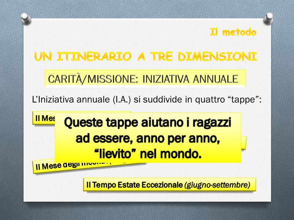 """L'Iniziativa annuale (I.A.) si suddivide in quattro """"tappe"""":"""