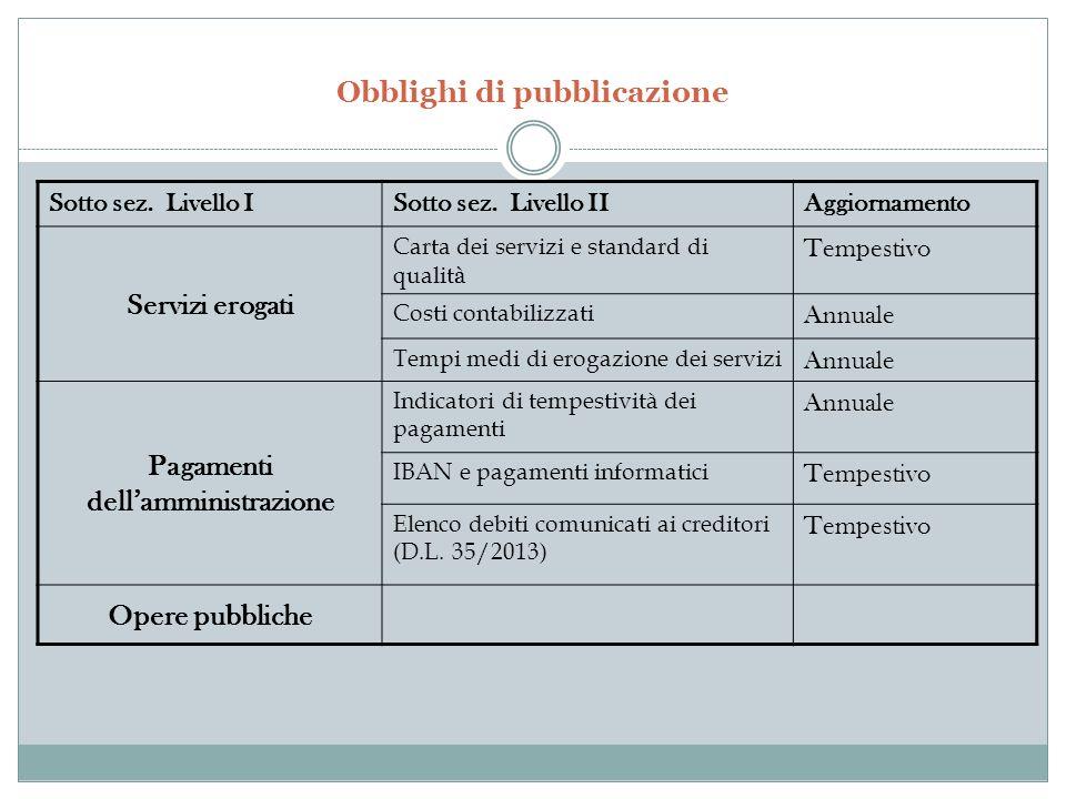 Obblighi di pubblicazione Sotto sez. Livello ISotto sez.