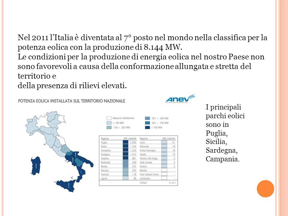 Nel 2011 l'Italia è diventata al 7° posto nel mondo nella classifica per la potenza eolica con la produzione di 8.144 MW.