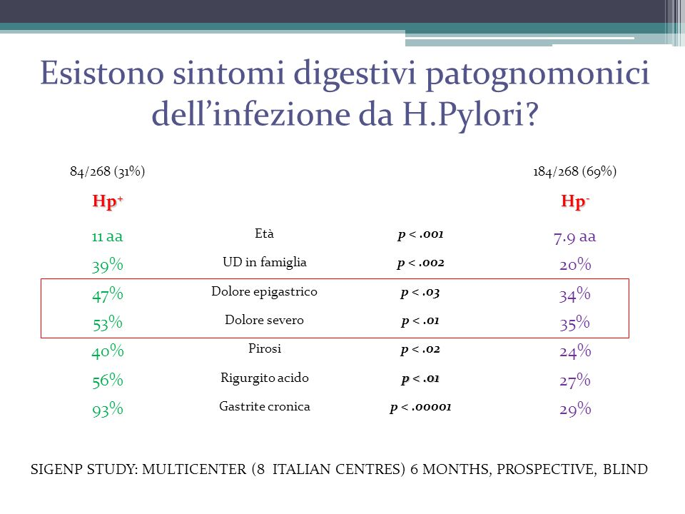 Esistono sintomi digestivi patognomonici dell'infezione da H.Pylori? 84/268 (31%)184/268 (69%) Hp + Hp - 11 aa Etàp <.001 7.9 aa 39% UD in famigliap <