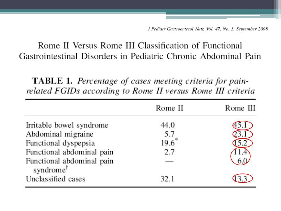EBM dei DGIF con dolore addominale(B) DF: anti acidi:anti-H2, PPI SII, DAF: fibre nutraceutici:olio di meta piperita SSRI: citalopram antidepr.