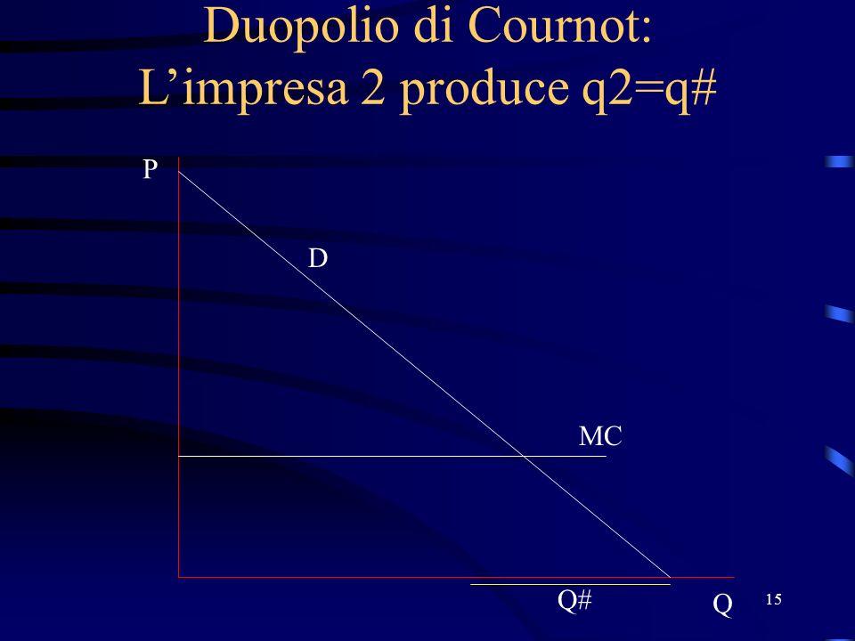 15 Duopolio di Cournot: L'impresa 2 produce q2=q# D P Q MC Q#