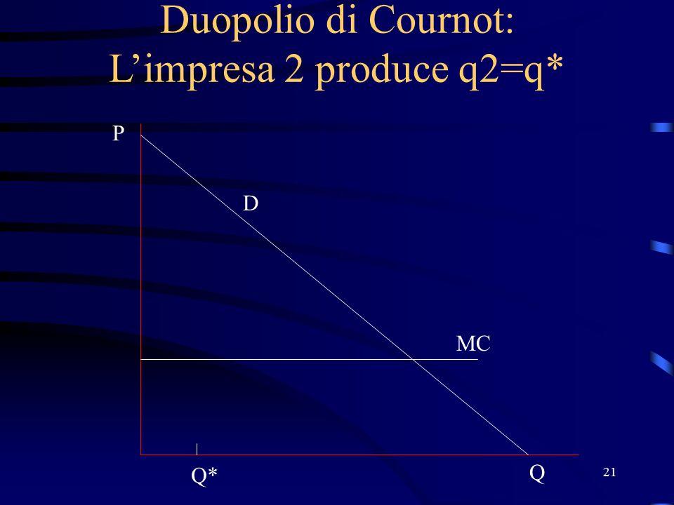 21 Duopolio di Cournot: L'impresa 2 produce q2=q* D P Q MC Q*
