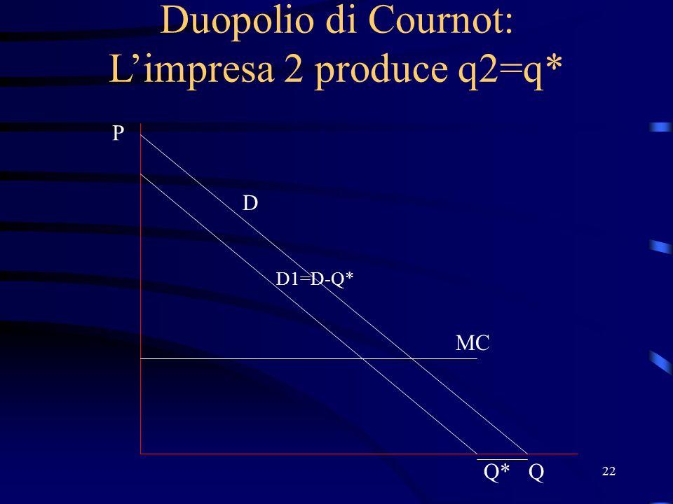 22 Duopolio di Cournot: L'impresa 2 produce q2=q* D P Q MC D1=D-Q* Q*