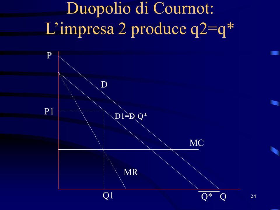 24 Duopolio di Cournot: L'impresa 2 produce q2=q* D P Q MC D1=D-Q* Q* MR Q1 P1