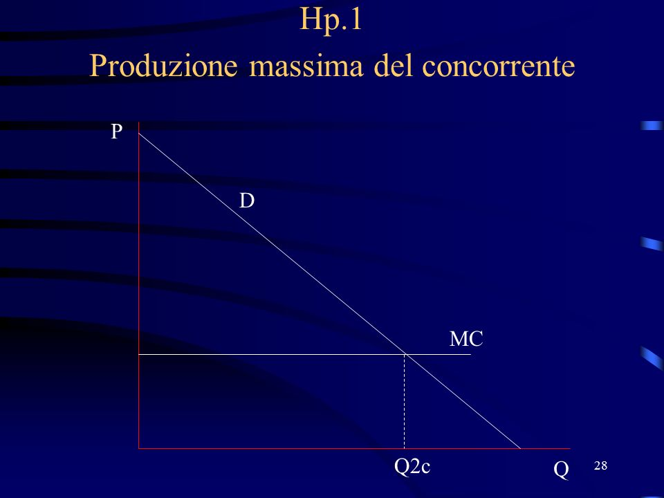 28 Hp.1 Produzione massima del concorrente D P Q MC Q2c