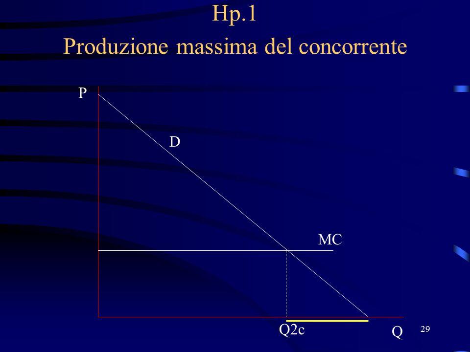29 Hp.1 Produzione massima del concorrente D P Q MC Q2c