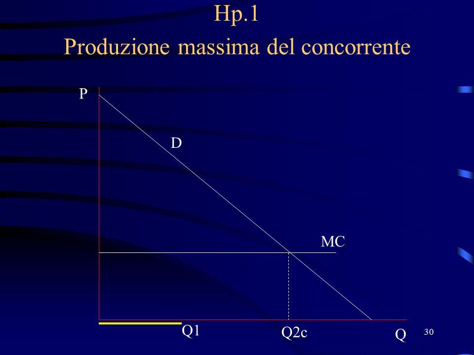 30 Hp.1 Produzione massima del concorrente D P Q MC Q2c Q1