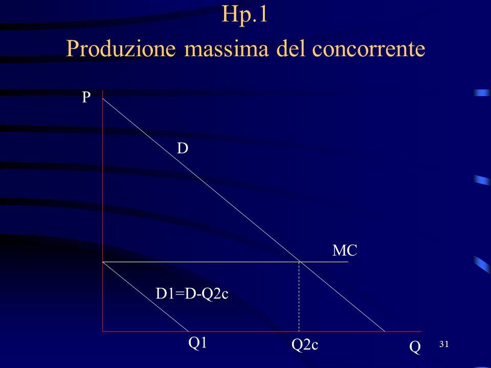 31 Hp.1 Produzione massima del concorrente D P Q MC Q2c Q1 D1=D-Q2c