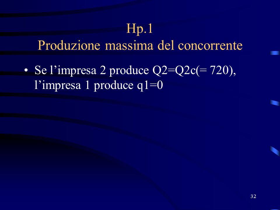 32 Hp.1 Produzione massima del concorrente Se l'impresa 2 produce Q2=Q2c(= 720), l'impresa 1 produce q1=0