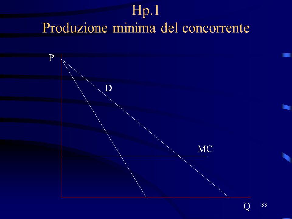 33 Hp.1 Produzione minima del concorrente D P Q MC