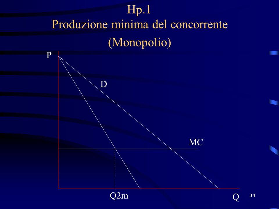 34 Hp.1 Produzione minima del concorrente (Monopolio) D P Q MC Q2m