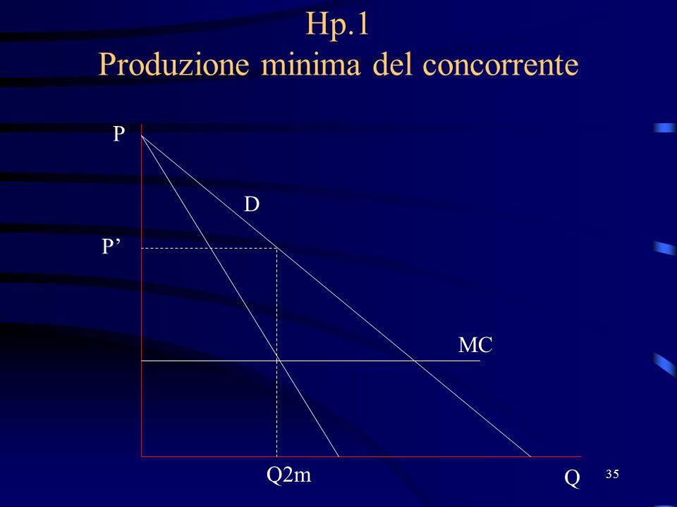 35 Hp.1 Produzione minima del concorrente D P Q MC Q2m P'