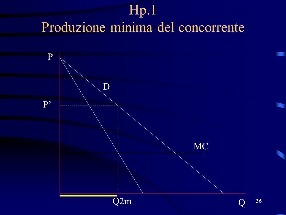 36 Hp.1 Produzione minima del concorrente D P Q MC Q2m P'