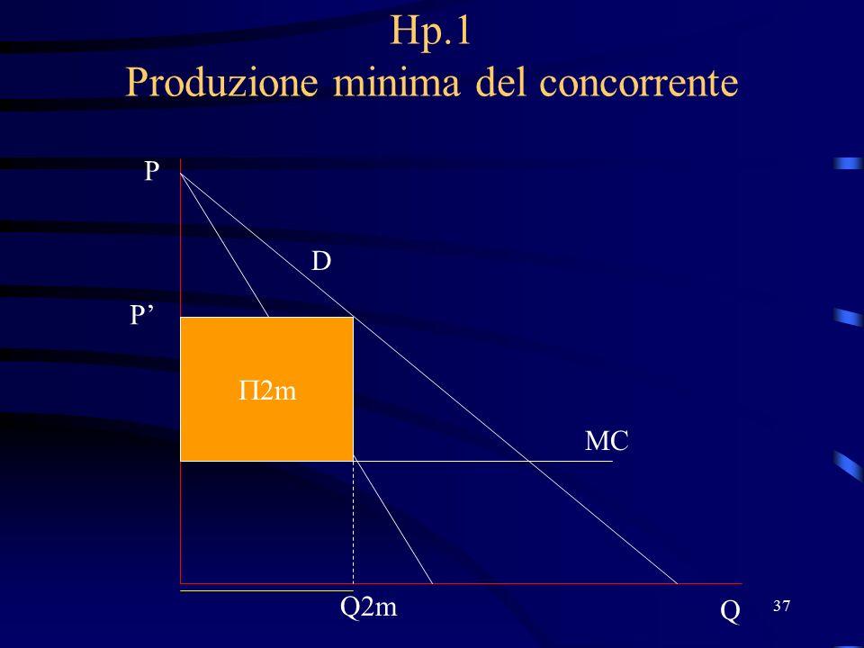 37 Hp.1 Produzione minima del concorrente D P Q MC Q2m P'  2m