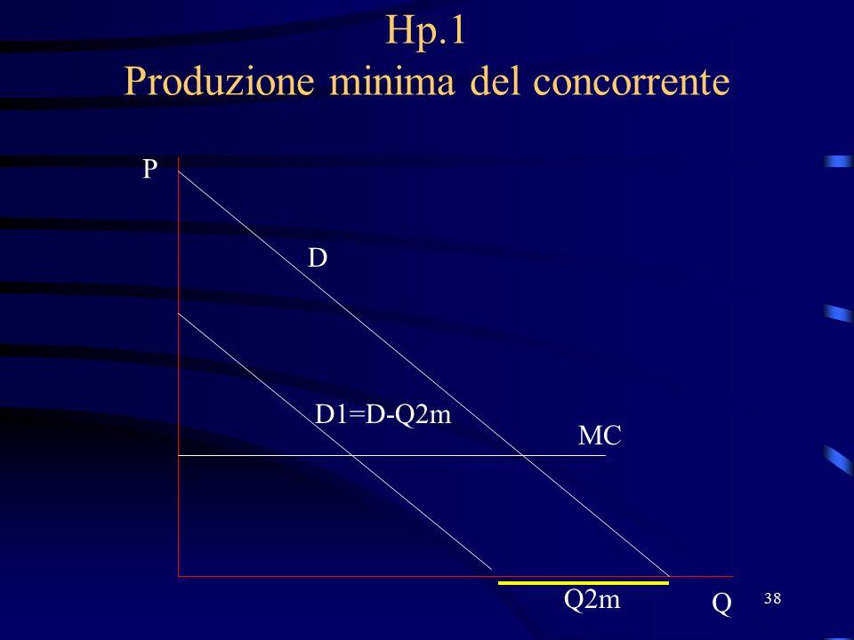38 Hp.1 Produzione minima del concorrente D P Q MC Q2m D1=D-Q2m