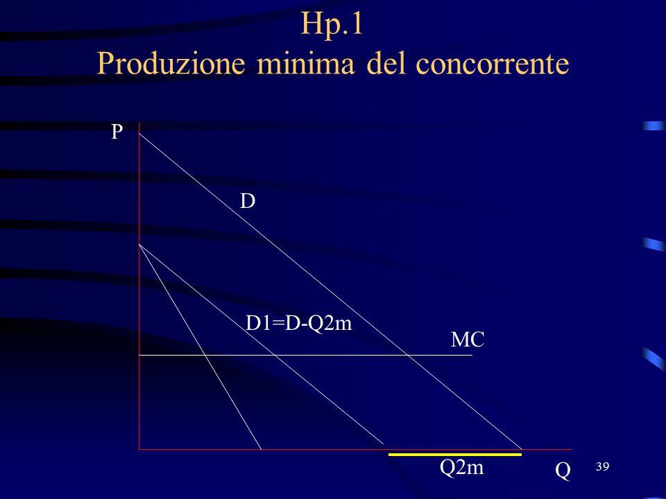 39 Hp.1 Produzione minima del concorrente D P Q MC Q2m D1=D-Q2m