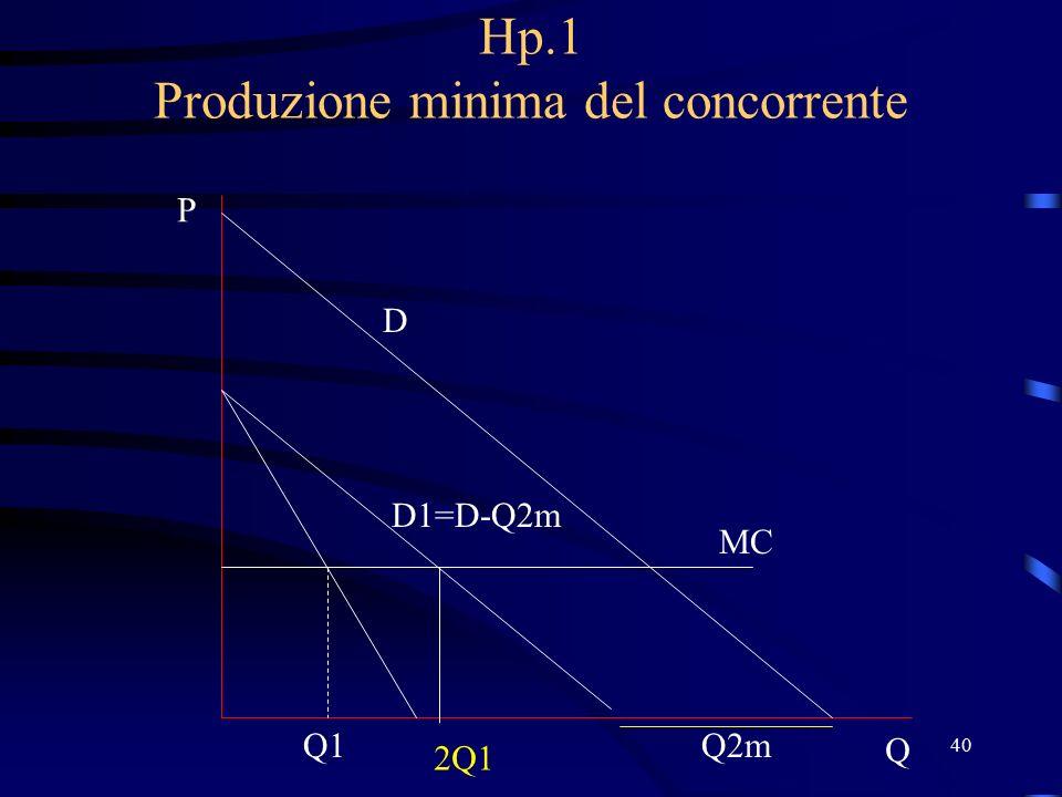 40 Hp.1 Produzione minima del concorrente D P Q MC Q2m D1=D-Q2m Q1 2Q1