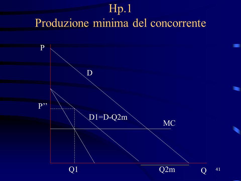 41 Hp.1 Produzione minima del concorrente D P Q MC Q2m D1=D-Q2m Q1 P''