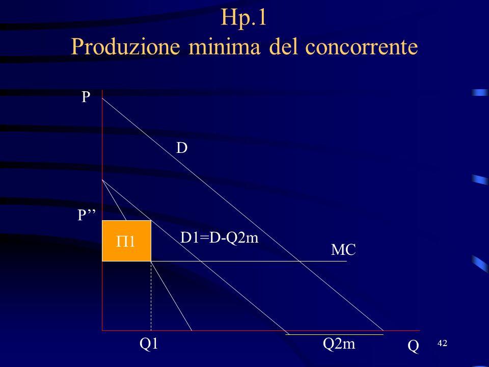 42 Hp.1 Produzione minima del concorrente D P Q MC Q2m D1=D-Q2m Q1 P'' 11