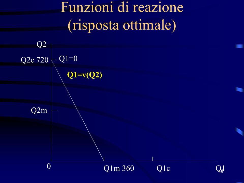 48 Funzioni di reazione (risposta ottimale) Q1 0 Q2 Q2m Q1=v(Q2) Q1m 360 Q2c 720 Q1c Q1=0